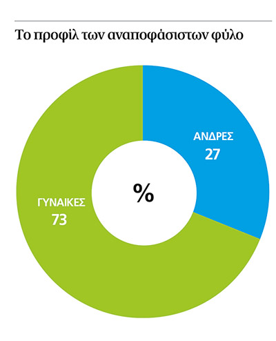anapofasistoi